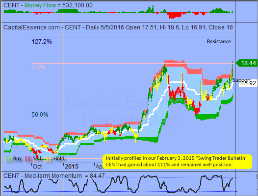 S P Downside Risk To Be Limited By Short Term Oversold Condition Capital Essence 39 S Investment