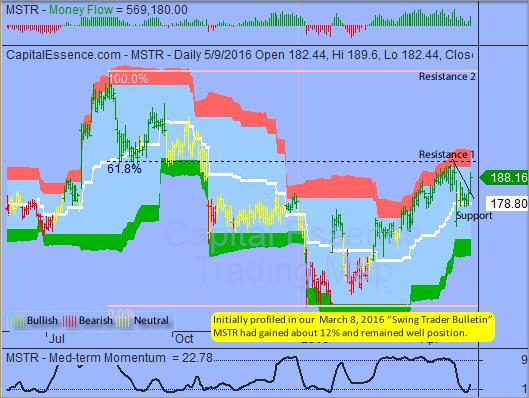 S&P Near-term Technical Outlook Remains Neutral