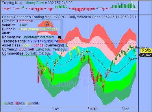 S&P Downside Risk to be limited by Short-term Oversold Condition