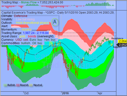 Staying below S&P's 2085 Heralds Significant Trend Shift