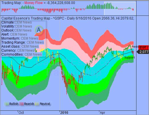 S&P Established a Tradable Low