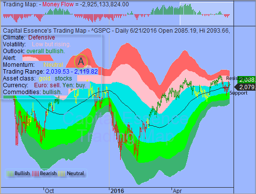 Upward Bias for S&P but Short-term Gains Would be Limited