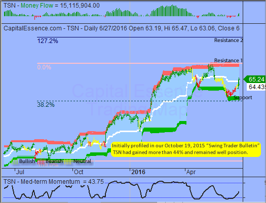 S&P Heavily Oversold but Rebound Will be Short-lived