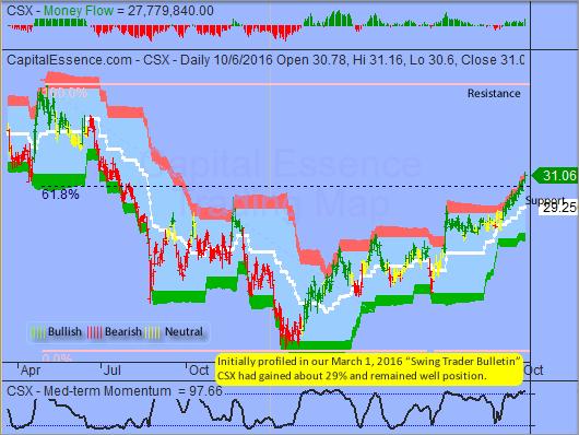 Expect Increase in Near-term Volatility