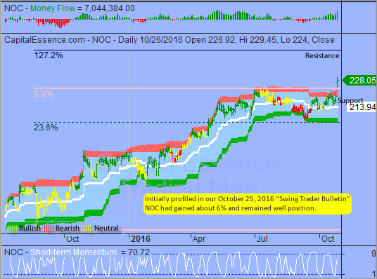 Further Consolidation Could Unfold between S&P's 2157 and 2129
