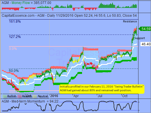 S&P Shifted to Sideways Trend