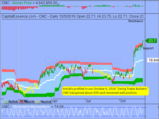 S&P Bullish Reversal Could Allow Stronger Finish this Week