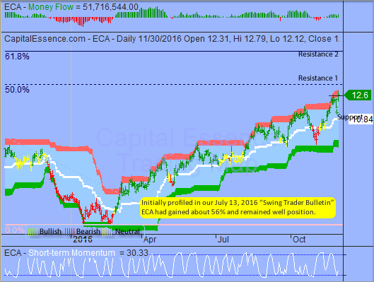 S&P in Overbought Consolidation