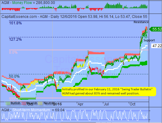 S&P Upside Gains Could be limited by Prolonged Overbought Conditions