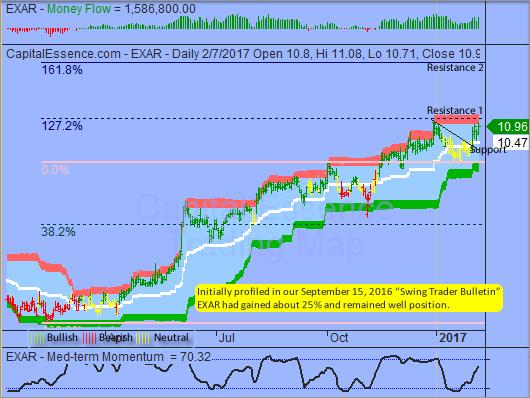 S&P Momentum Deteriorated