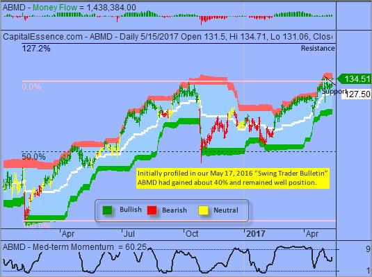 Market Internal Does Not Favor a Sustain Breakout