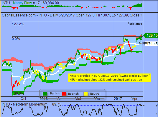 S&P 2400 too Big and too Important to Fall Quickly