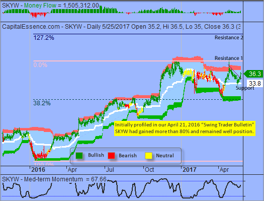 S&P likely to Pare Back and Consolidate