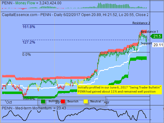 S&P Trapped in Narrow Range