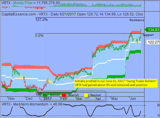 S&P Tested Key Support