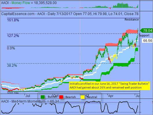 S&P Breakout Target near 2460