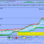 Momentum Deteriorated as S&P Tested Key Level