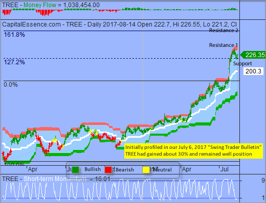 S&P Testing Support Turned Resistance