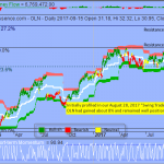 S&P Short-term Overbought but Downside Risk Could be Limited