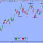 S&P Vulnerable to Short-term Downside Retracement