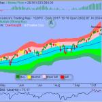 Bullish Trading Sentiment Fueling Market Melt-up