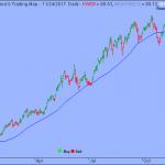 S&P Turned Indecisive near Key Level