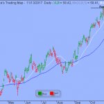 S&P's 2575 is the Line in the Sand