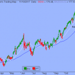 S&P in Orderly Low-level Consolidation Period