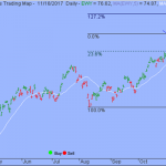 S&P Path with Least Resistance Remains Higher