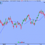 S&P Upside to be limited by Overbought Conditions