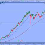 S&P Upside Gains Could Be Limited by Overbought Conditions