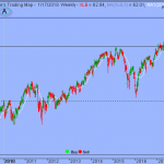 S&P's Upside to be limited by Overbought Conditions