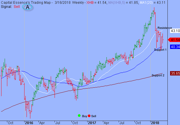 S&P's 2748 Might Not Hold for Long