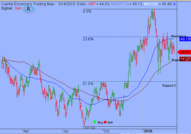 S&P Internal Deteriorated But Support Remains Intact