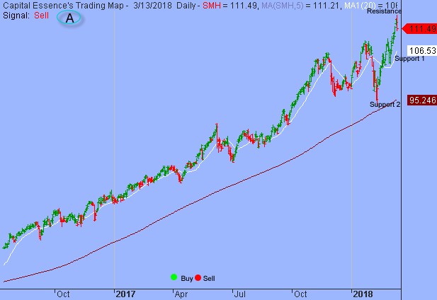 Momentum Deteriorated as S&P Struggled to Get Pass 2800