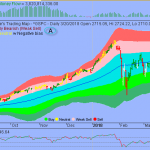 S&P in Reflexive Bounce