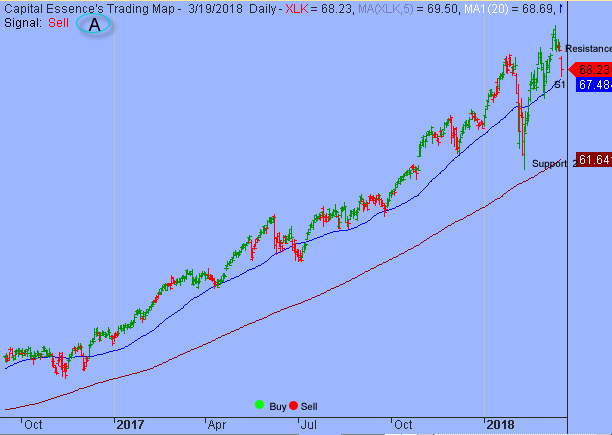 S&P Shifted to Range Bound Trading Environment