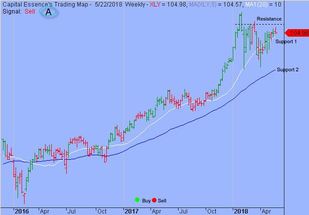 S&P 2700 is the Line in the Sand