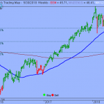 S&P's Held Support but Upside Gains to be Limited