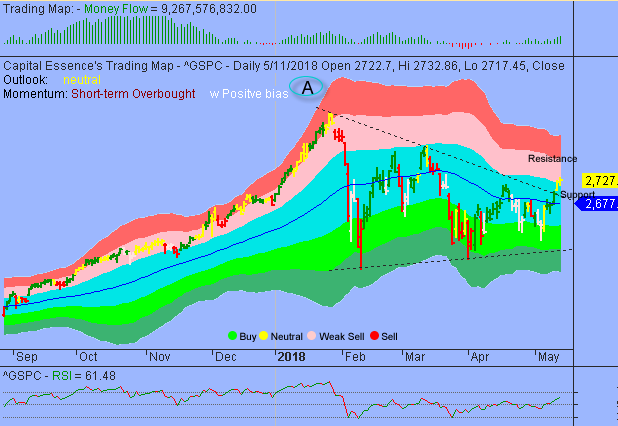 Market Internals Remain Supportive of Further Upside