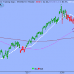 S&P Broke Short-term Upward Trend