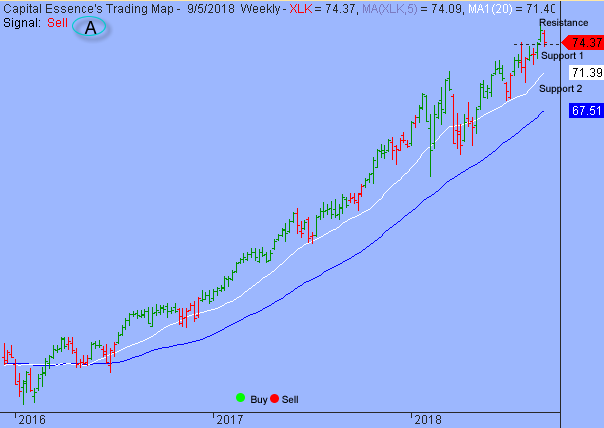 Momentum Weakened as S&P Tested Key Support