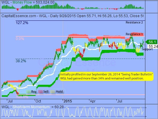 Trading Idea That Paid - WGL Holdings