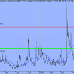 Trading Strategy - CBOE Volatility Index