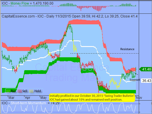 Trading Idea That Paid - InterOil