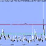 Trading Strategy - VIX