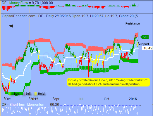 Trading Idea That Paid - Dean Foods
