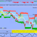 Trading Idea That Paid - Spectra Energy