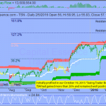Trading Idea That Paid - Tyson Foods