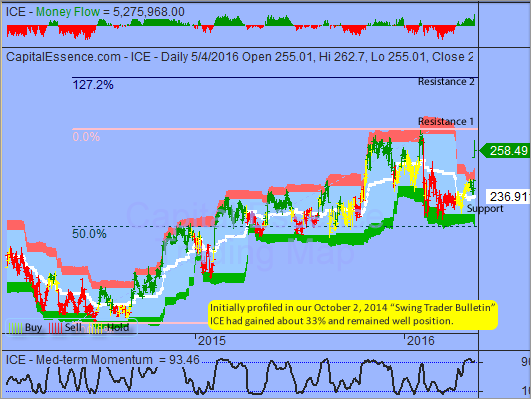 Trading Idea That Paid - Intercontinental